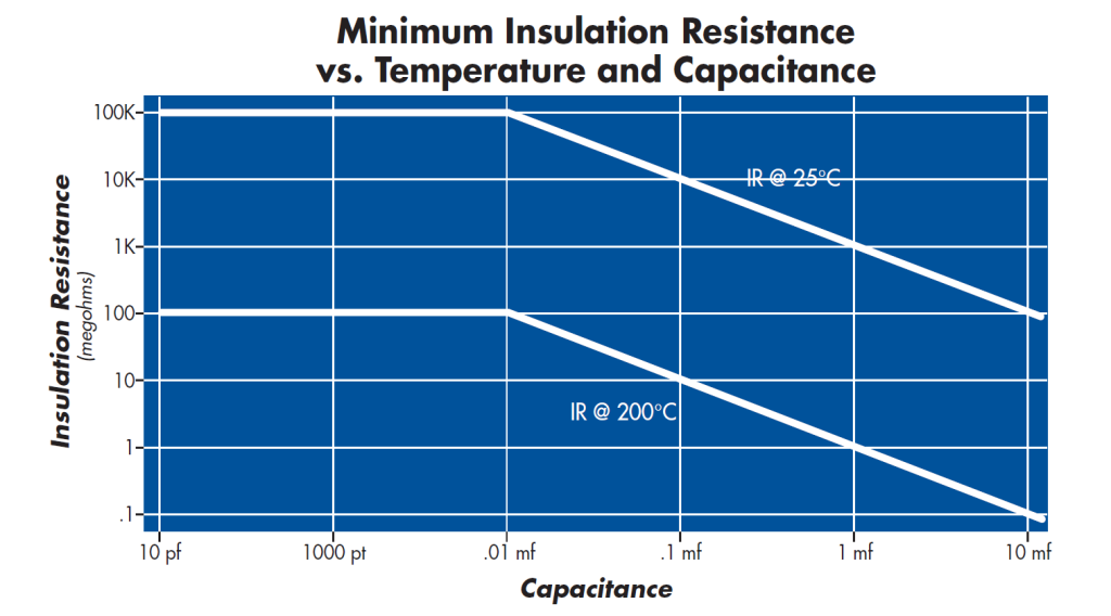 Ceramic Capacitor Voltage vs Temp chart for High Voltage Capacitors & High Temp Capacitors