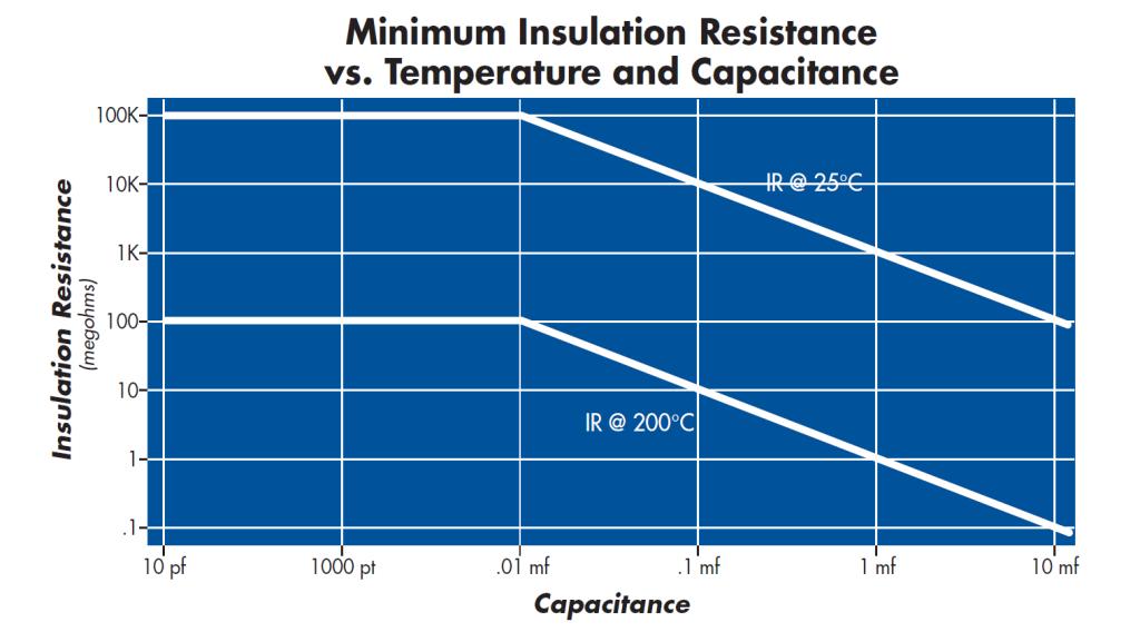 Ceramic Capacitor Voltage vs Temp chart for High Voltage Capacitors & High Temp Capacitors