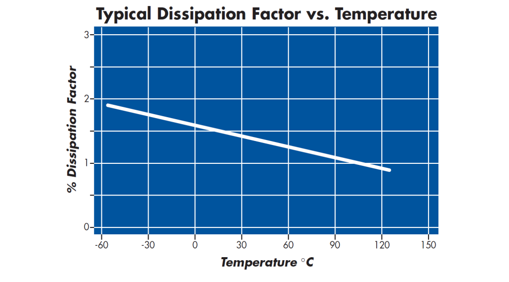 Dissipation Factor Vs Temperature X7R Capacitor