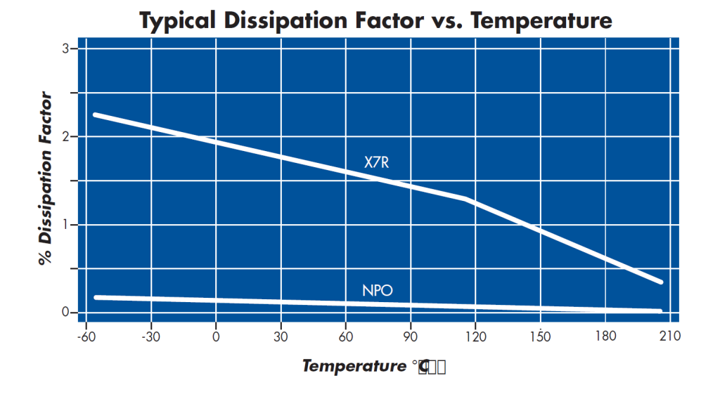25V - 200V Leaded Ceramic Capacitor Dissipation vs. Temperature