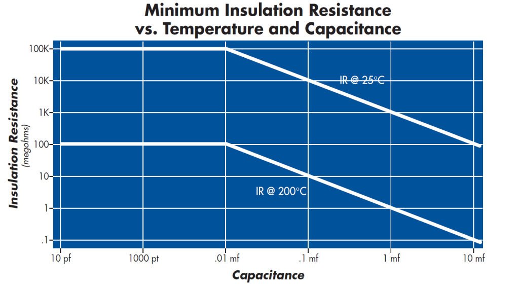 Minimum Insulation Resistance vs. Temperature and Capacitance NPO & X7R Leaded Ceramic Capacitor