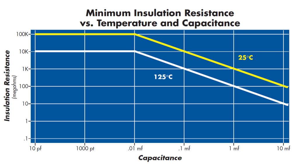 Minimum Insulation Resistance vs Temp And Capacitance X7R Capacitors