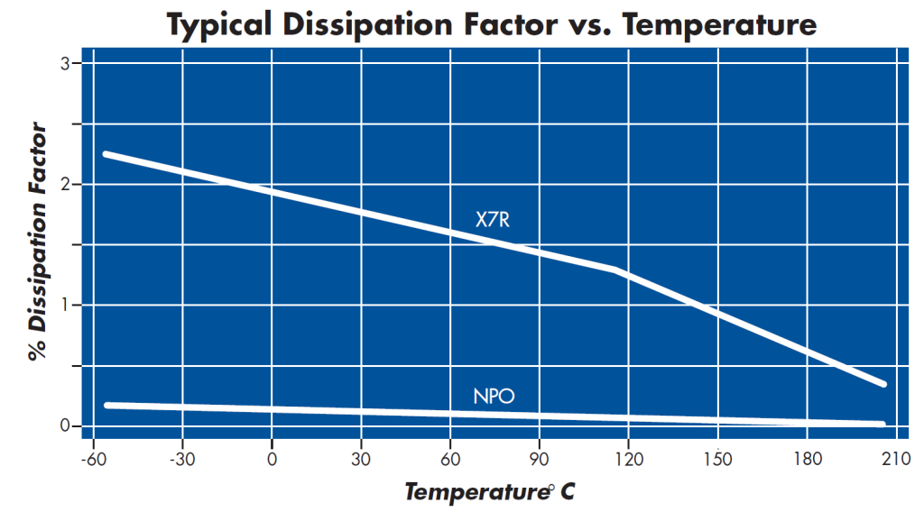 NPO Capacitor & X7r Capacitor Dissipation vs Temp Chart