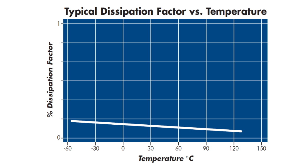 NPO Capacitor Dissipation Vs Temperature