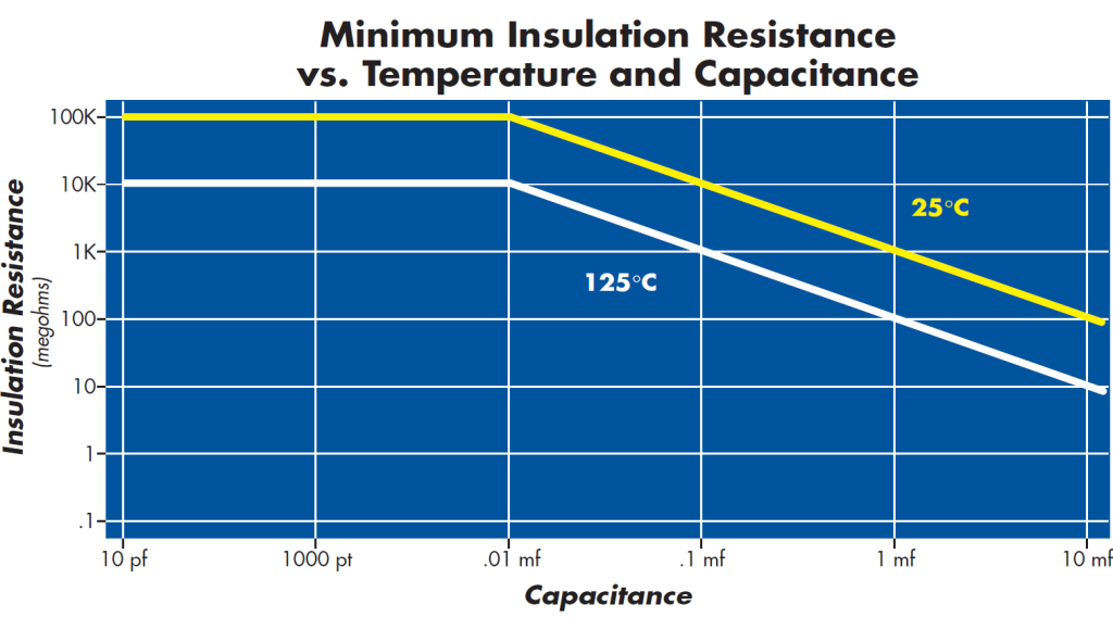 NPO Capacitor Minimum Insulation Vs Temperature