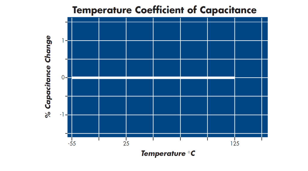 NPO Capacitor Temperature Coefficient
