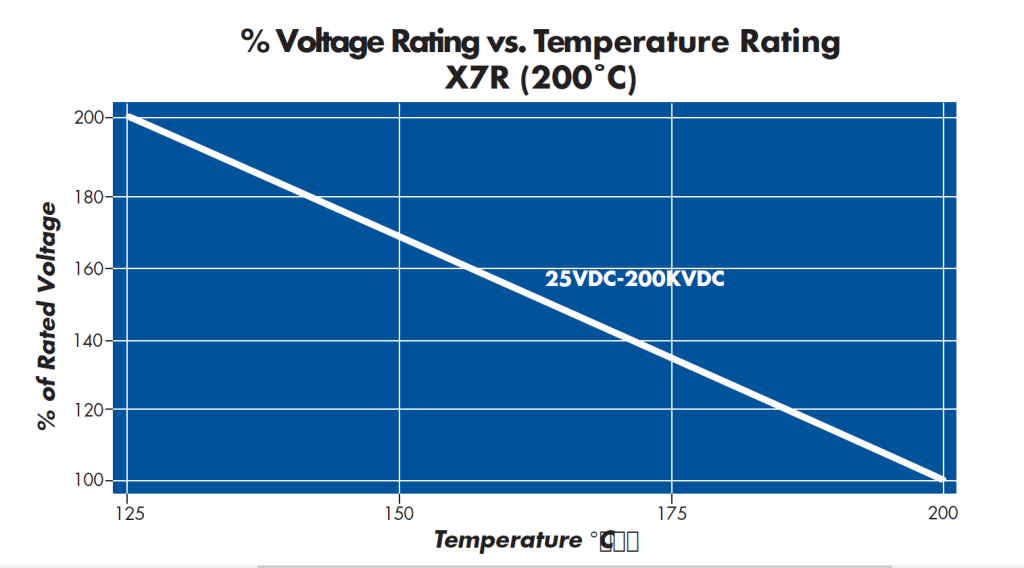 Percent Voltage vs. Temperature Leaded Ceramic Capacitor Chart