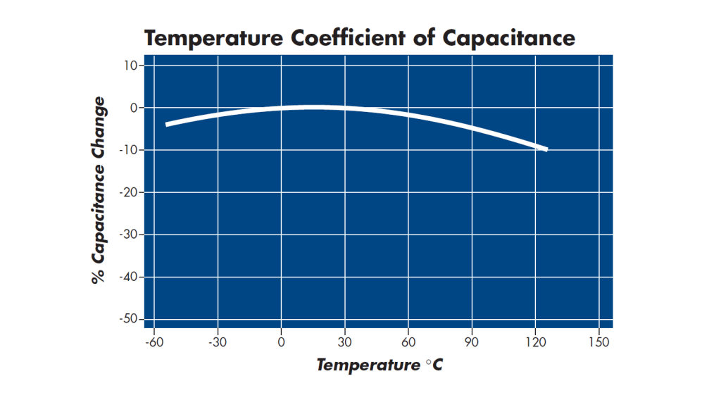 Temperature Coefficient of Capacitance X7R Capacitor