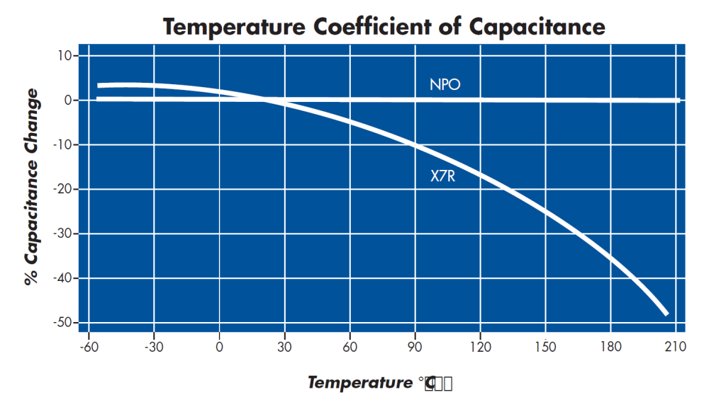 Temperature Coefficient of Capacitance Chart for 25V - 200V Leaded Ceramic Capacitors