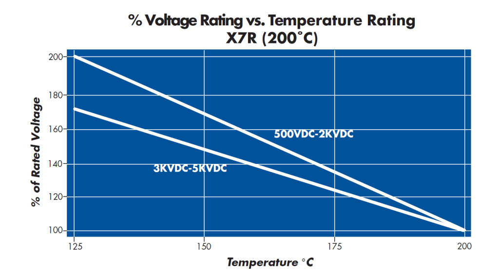 X7R Capacitor and NPO Ceramic Capacitor Voltage Rating vs Temperature Chart