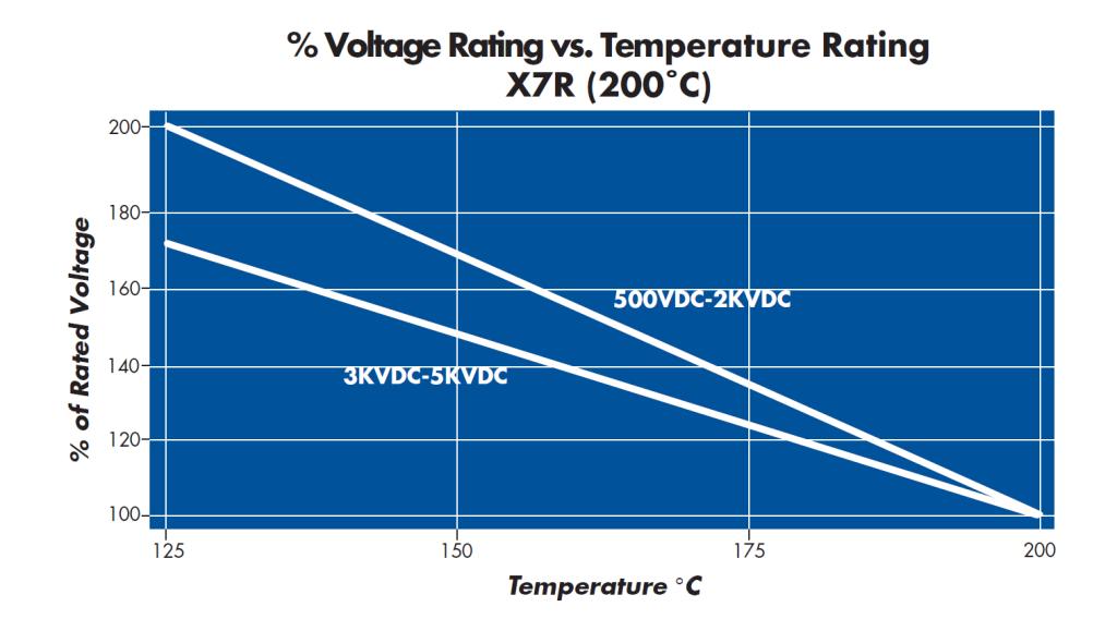 X7R Capacitor and NPO Ceramic Capacitor Voltage Rating vs Temperature Chart