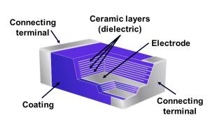Ceramic Capacitor Construction Diagram
